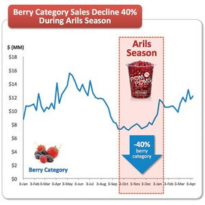 Berry Category Sales Chart